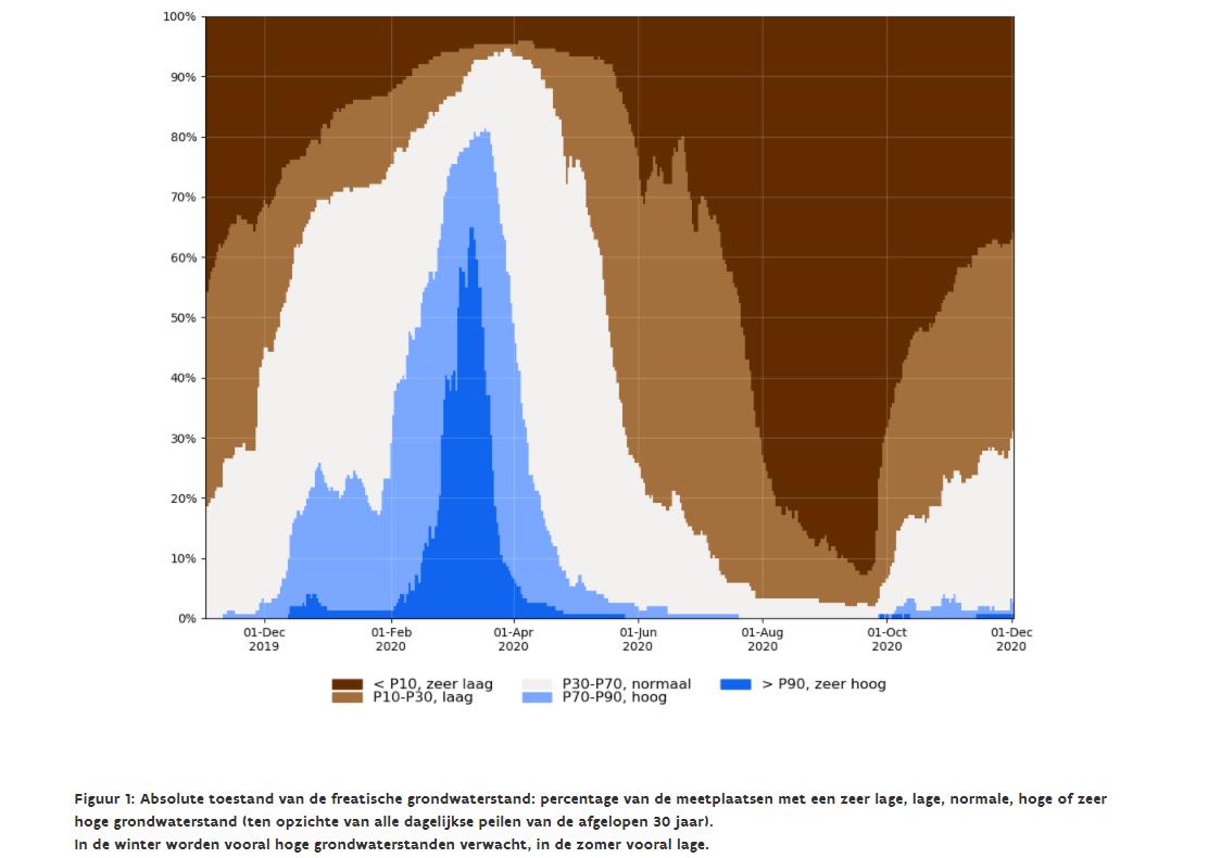 Absolute toestand van de freatische grondwaterstand