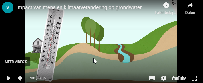 Impact van mens en klimaatverandering op grondwater