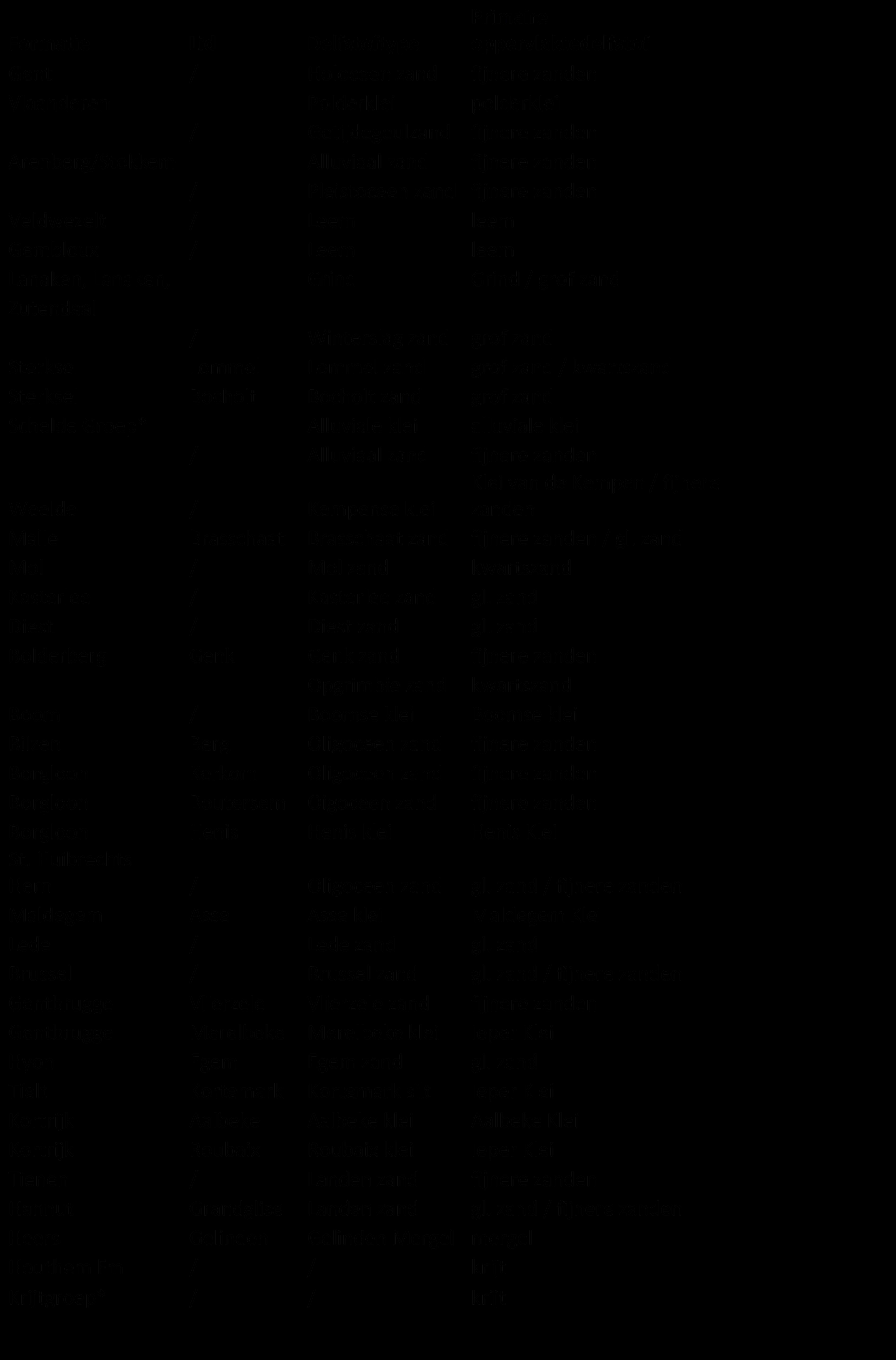 Koppeltabel delfstoffen