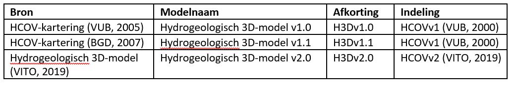 Overzicht van de hydrogeologische 3D-modellen en indeling