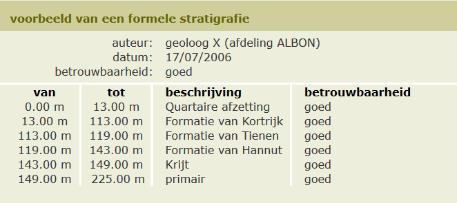 Voorbeeld formele stratigrafie