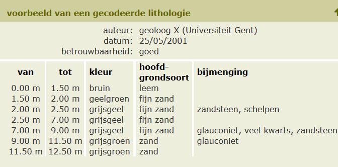 Voorbeeld gecodeerde lithologie