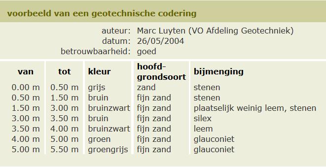 Voorbeeld geotechnische codering