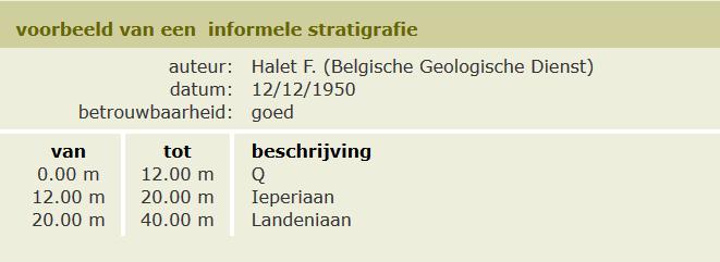 Voorbeeld informele stratigrafie