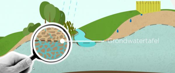 Nieuwe resultaten grondwaterstanden (rapport juli 2021)